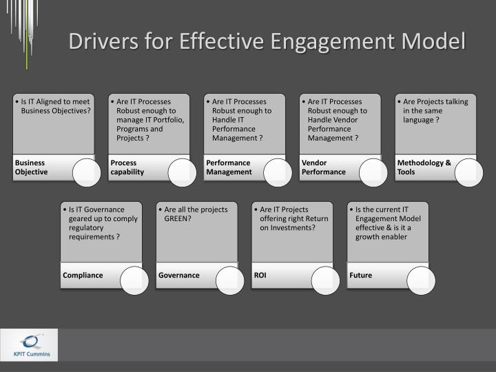 Drivers for Effective Engagement Model