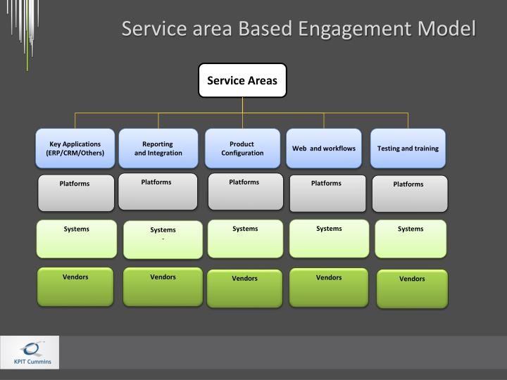 Service area Based Engagement Model