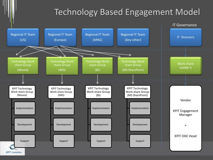 Ppt Enterprise Wide Effective Engagement Models