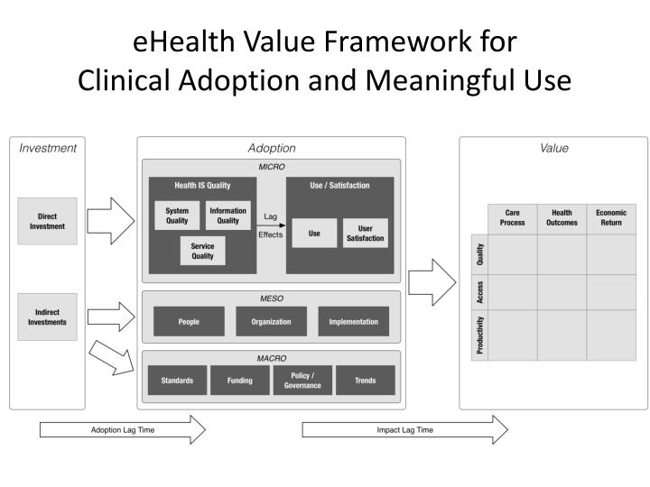ehealth value framework for clinical adoption and meaningful use