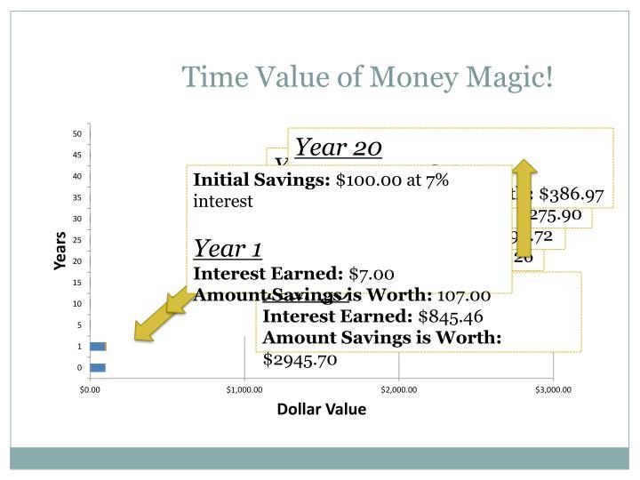 Time value of money magic