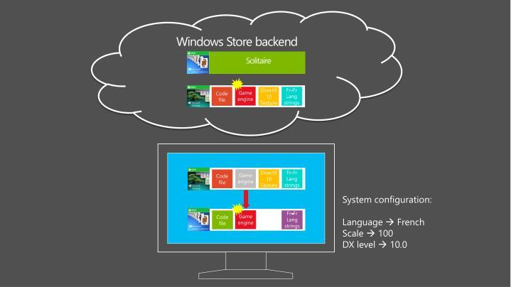 Windows Store backend