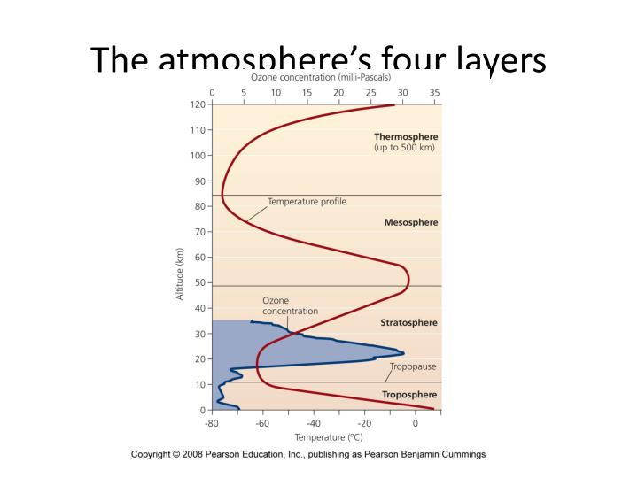 The atmosphere's four layers