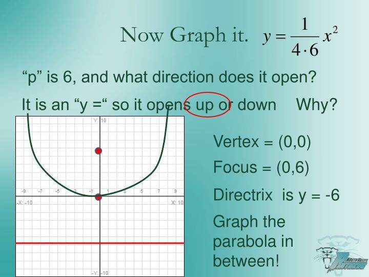 Now Graph it.