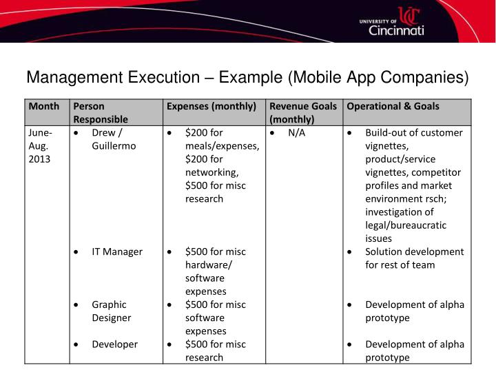Management Execution – Example (Mobile App Companies)