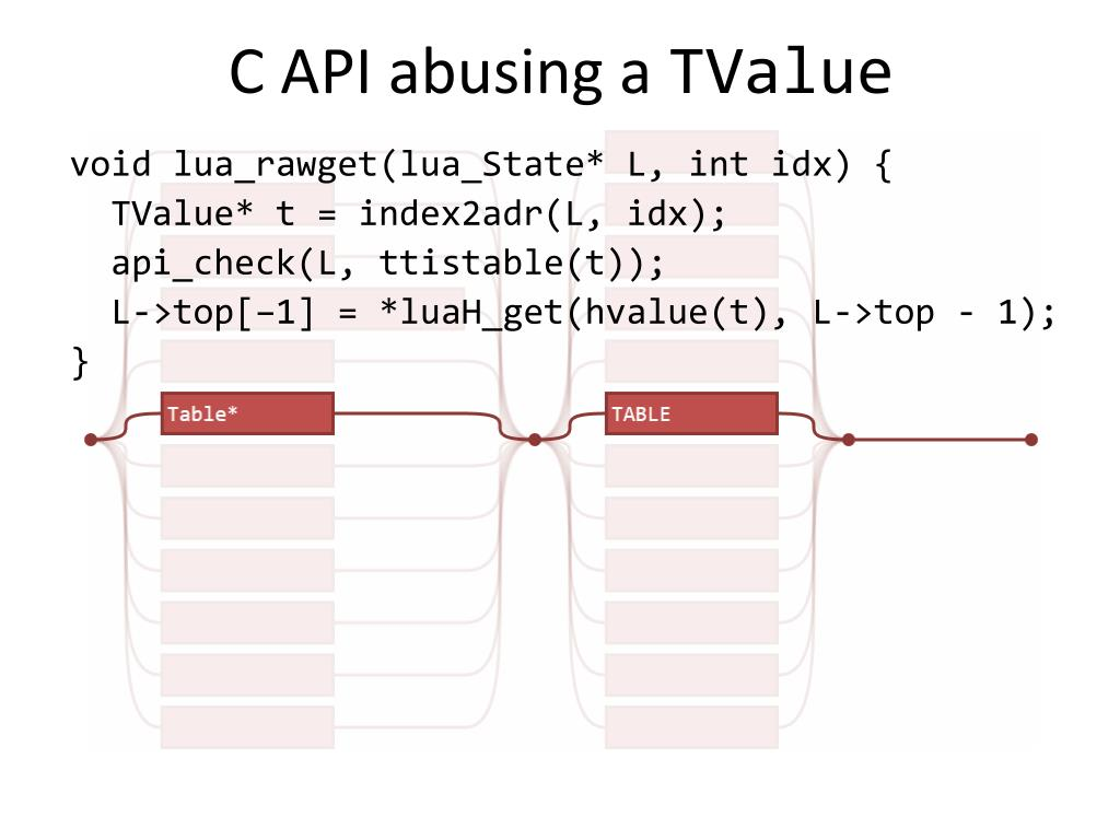PPT - Mitigating the Danger of Malicious Bytecode PowerPoint