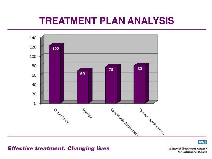 TREATMENT PLAN ANALYSIS
