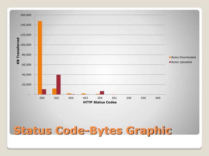 Status Code-Bytes Graphic