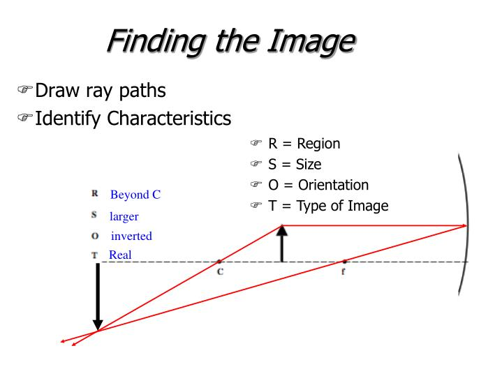 Finding the Image