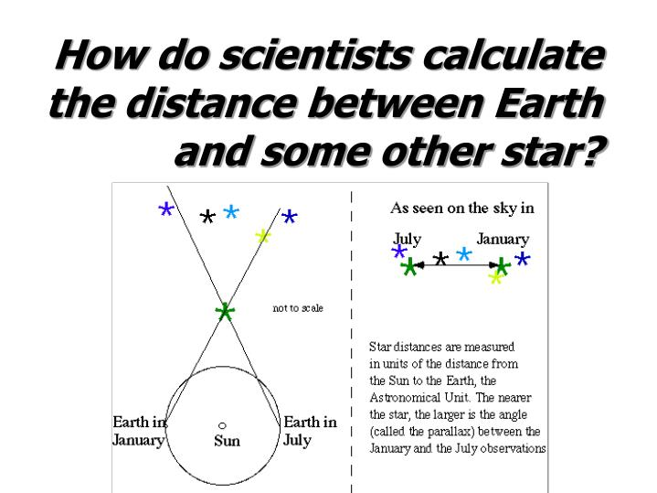 How do scientists calculate the distance between