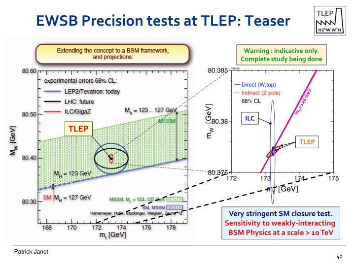 EWSB Precision tests at TLEP: Teaser
