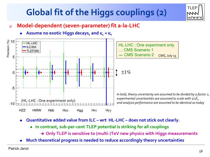 Global fit of the Higgs
