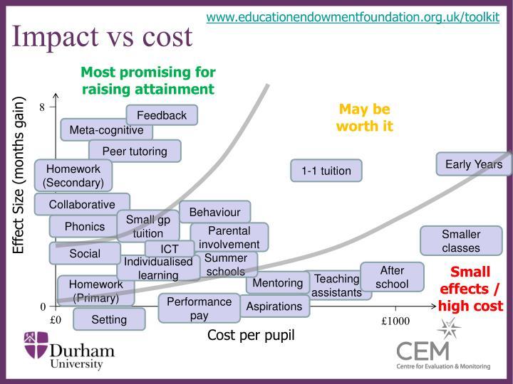 www.educationendowmentfoundation.org.uk/toolkit