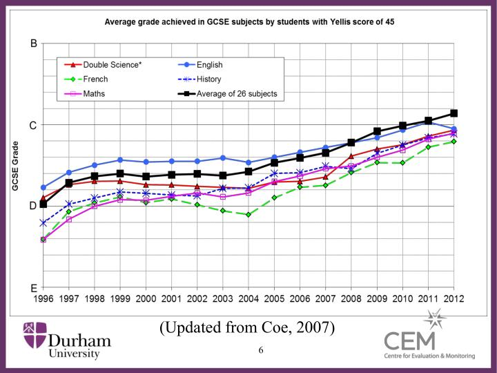 (Updated from Coe, 2007