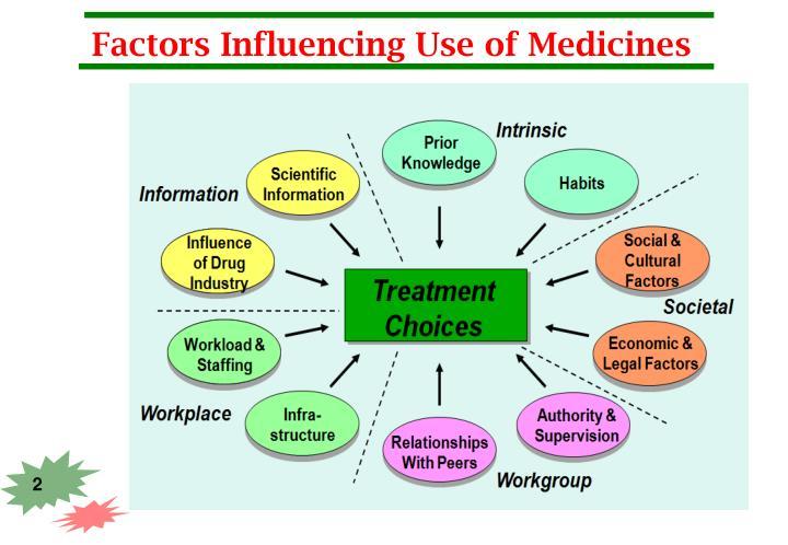 Factors influencing use of medicines