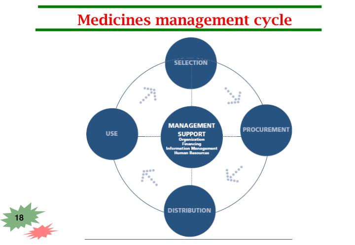 Medicines management cycle