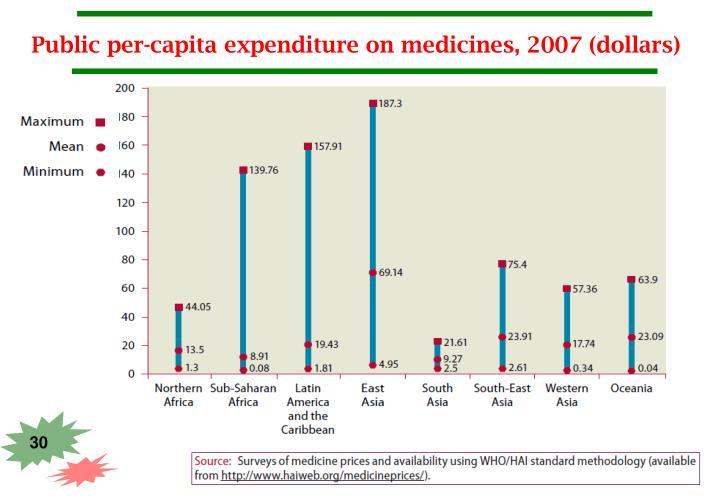 Public per-capita expenditure on medicines, 2007 (dollars)