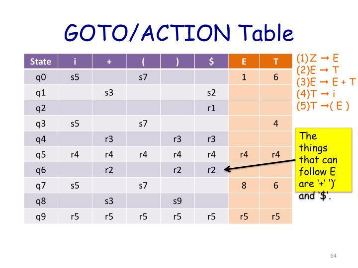 GOTO/ACTION Table