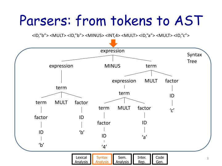 Parsers from tokens to ast