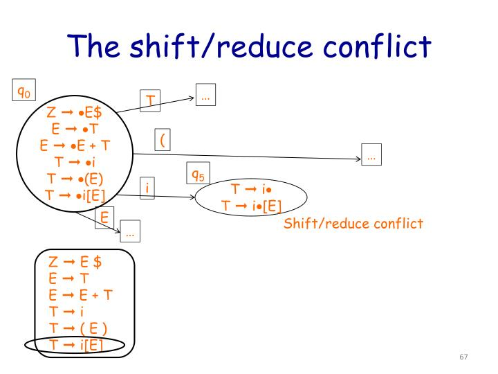 The shift/reduce conflict