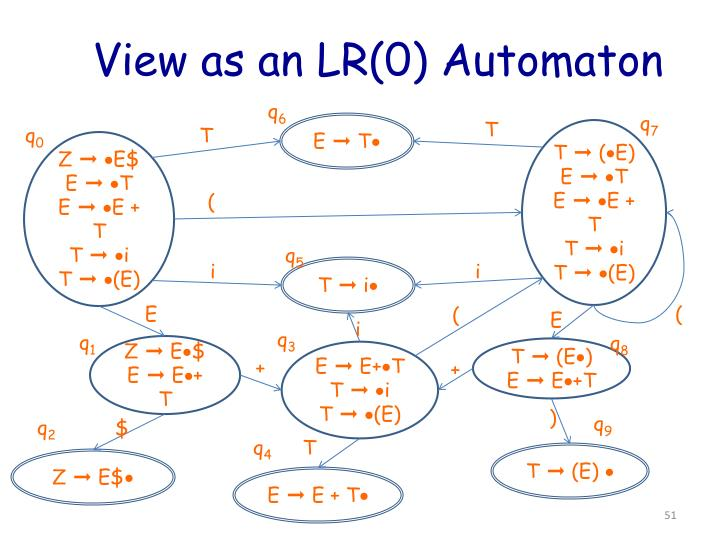 View as an LR(0) Automaton