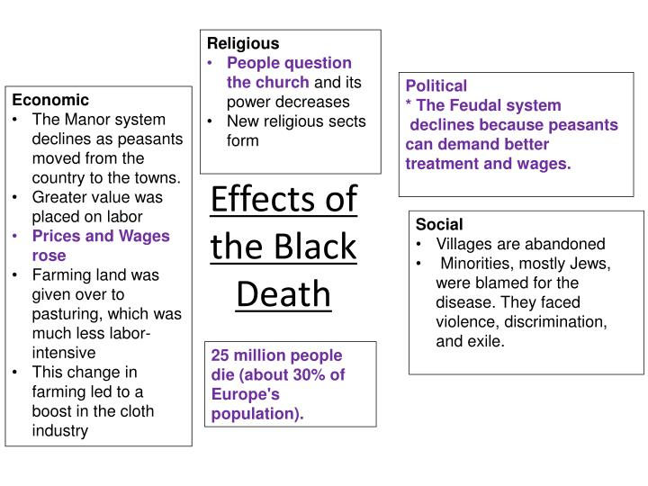 Effects of the black death