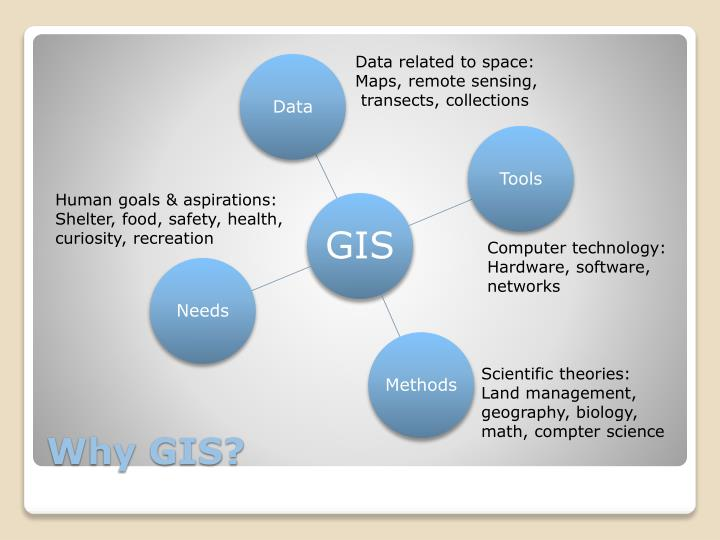 Data related to space: