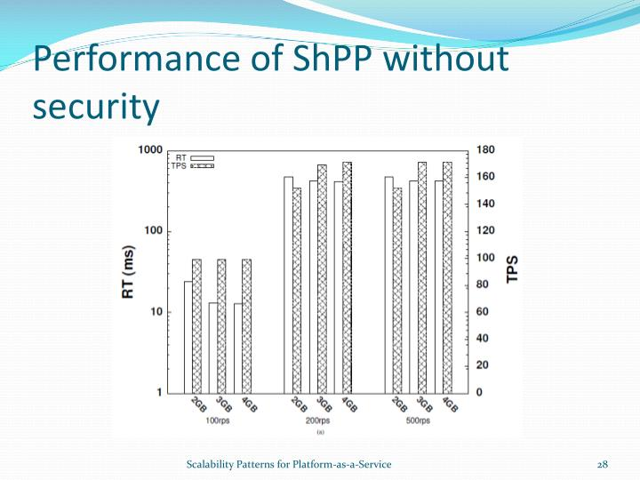 Performance of ShPP without security