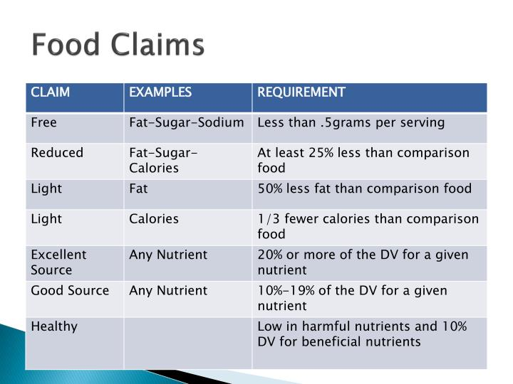 Food claims