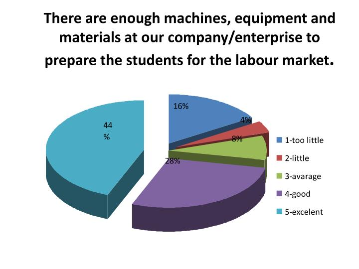 There are enough machines, equipment and materials at our company/enterprise to prepare the students for the labour market