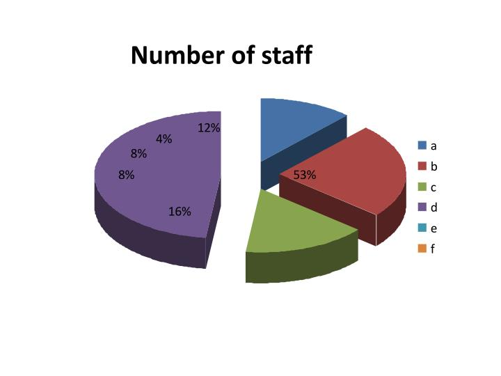Number of staff
