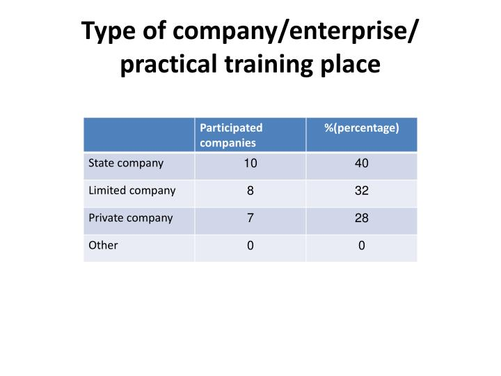 Type of company enterprise practical training place