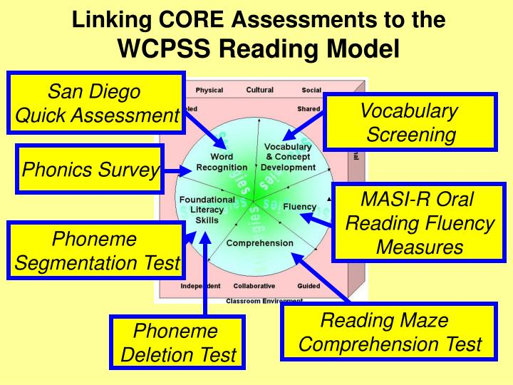 core assessment The core phonics survey assesses the phonics and phonics- may need further assessment, such as the core phoneme segmentation.