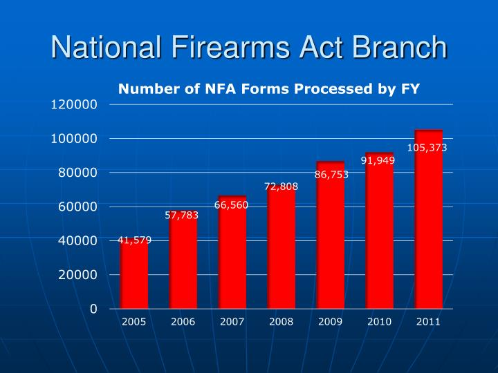 National Firearms Act Branch
