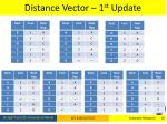distance vector 1 st update