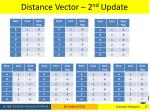 distance vector 2 nd update
