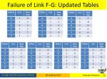 failure of link f g updated tables
