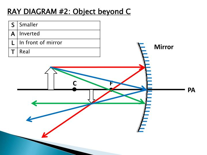 Ppt - Ray Diagrams For Concave Mirrors Powerpoint Presentation
