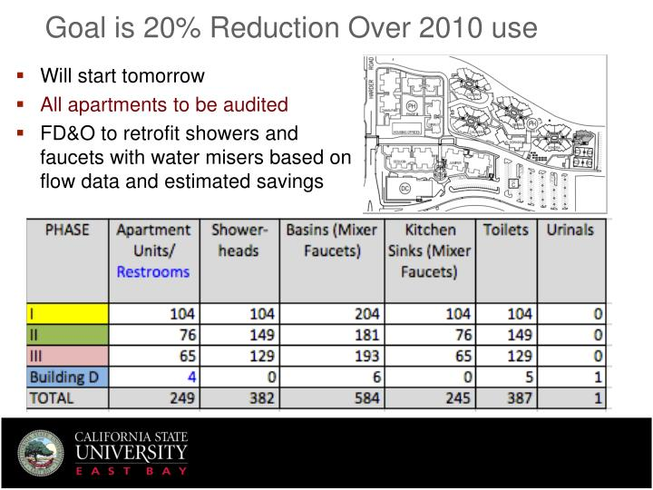 Goal is 20% Reduction Over 2010 use