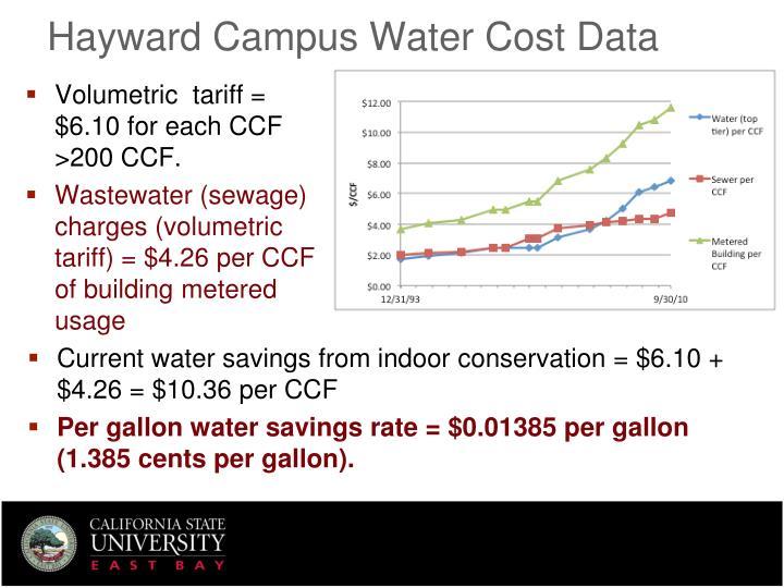 Hayward Campus Water Cost Data