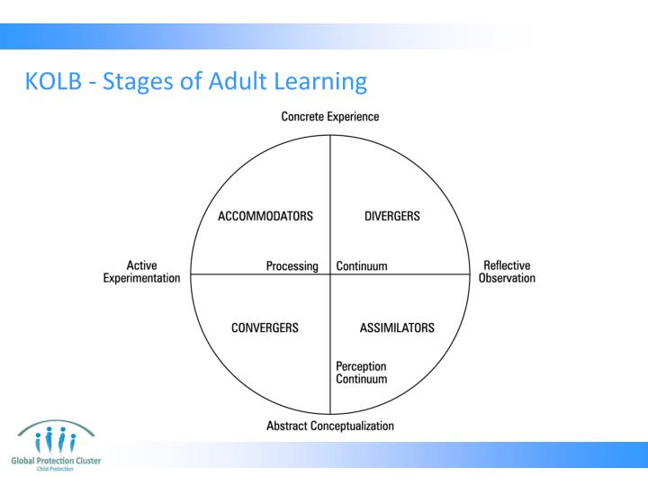 KOLB - Stages of Adult Learning