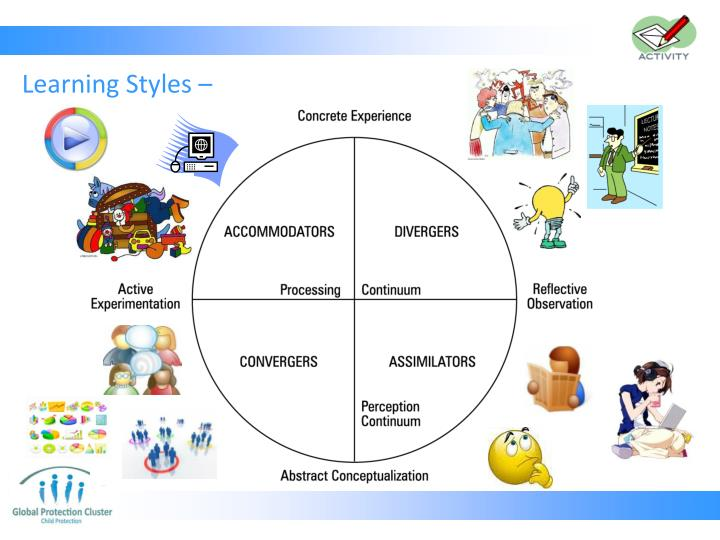 Learning Styles –