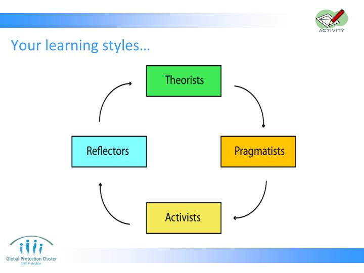 Your learning styles…