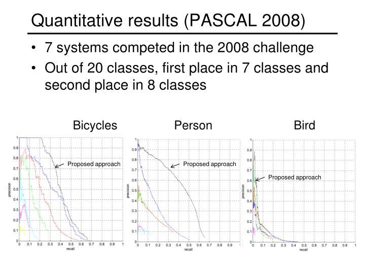 Quantitative results (PASCAL 2008)