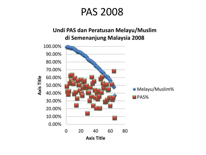 PAS 2008