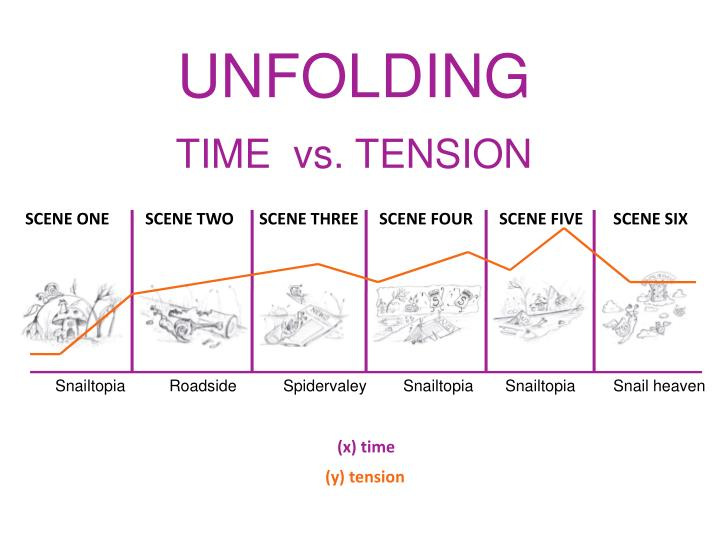 TIME  vs. TENSION
