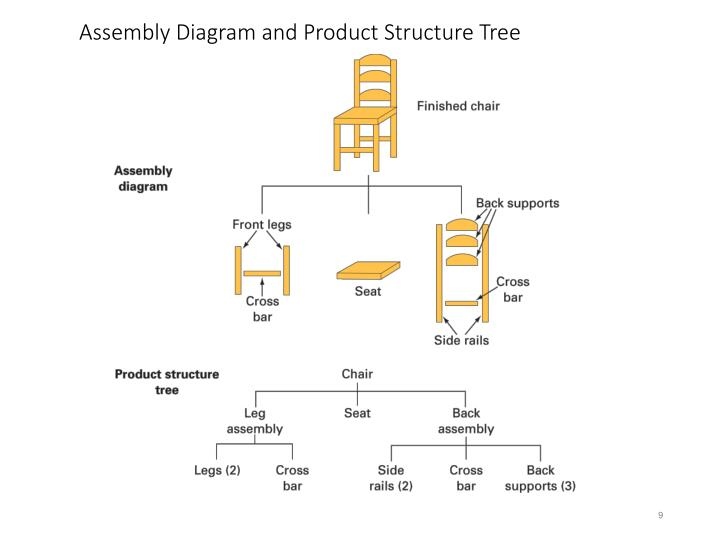 Assembly Diagram and