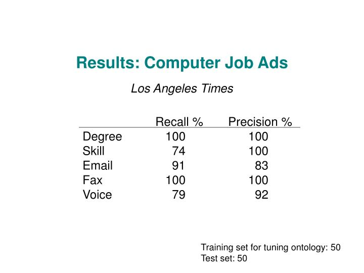 Results: Computer Job Ads