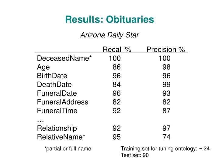 Results: Obituaries