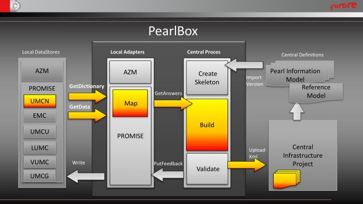 PearlBox